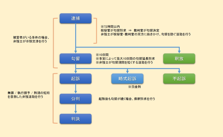 刑事事件:逮捕・勾留・起訴の流れ|小川・橘法律事務所