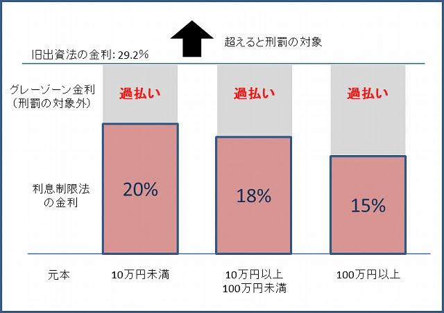 過払い図|小川・橘法律事務所|福岡の弁護士